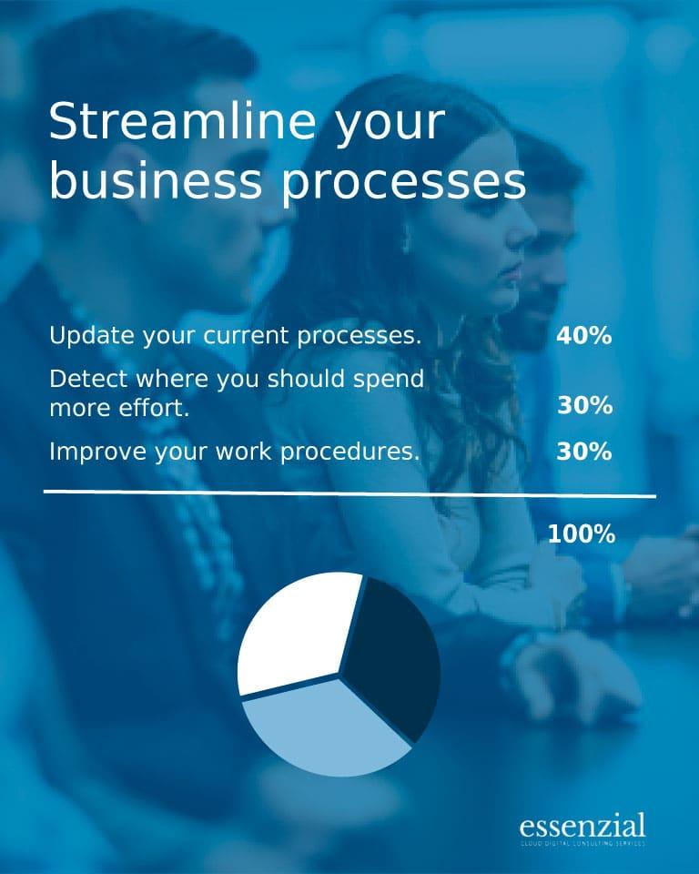 Essenzial-Streamline-your-business-processes-mobile
