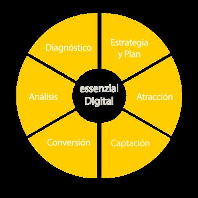 Essenzial_Digital_Captacion