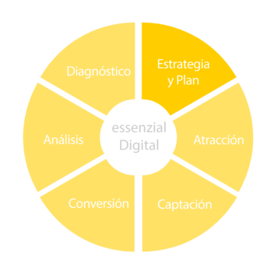 Essenzial_Digital_Estrategia_Plan